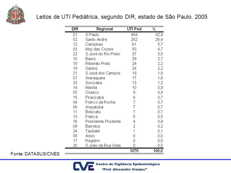 Leitos de UTI Pediátrica, segundo DIR, estado de São Paulo, 2005 Fonte: DATASUS/CNES