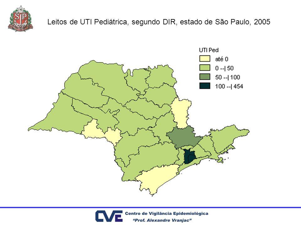 Leitos de UTI Pediátrica, segundo DIR, estado de São Paulo, 2005