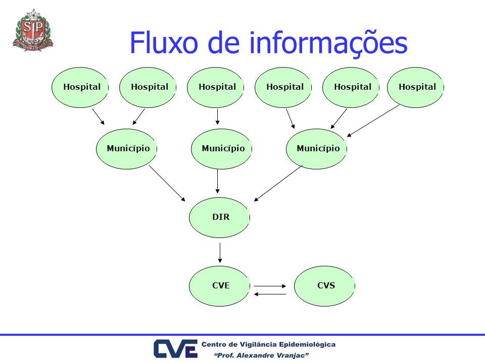 Fluxo de informações Hospital Município DIR CVECVS
