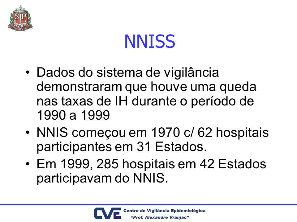 NNISS Dados do sistema de vigilância demonstraram que houve uma queda nas taxas de IH durante o período de 1990 a 1999 NNIS começou em 1970 c/ 62 hosp