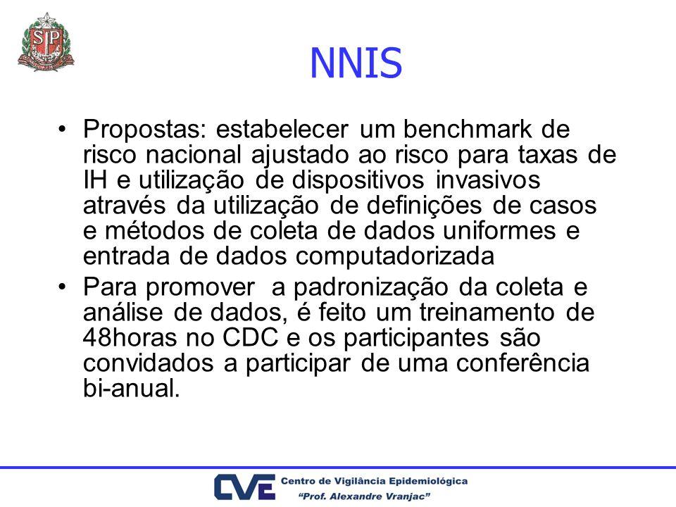 NNIS Propostas: estabelecer um benchmark de risco nacional ajustado ao risco para taxas de IH e utilização de dispositivos invasivos através da utiliz