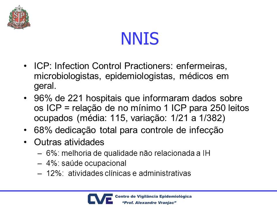 NNIS ICP: Infection Control Practioners: enfermeiras, microbiologistas, epidemiologistas, médicos em geral. 96% de 221 hospitais que informaram dados