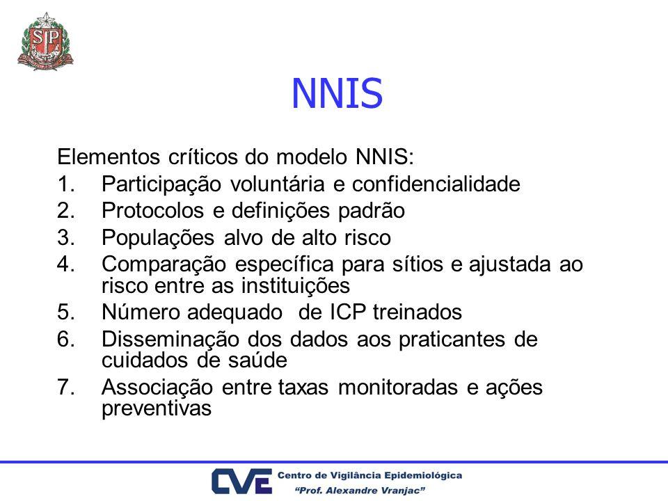 NNIS Elementos críticos do modelo NNIS: 1.Participação voluntária e confidencialidade 2.Protocolos e definições padrão 3.Populações alvo de alto risco