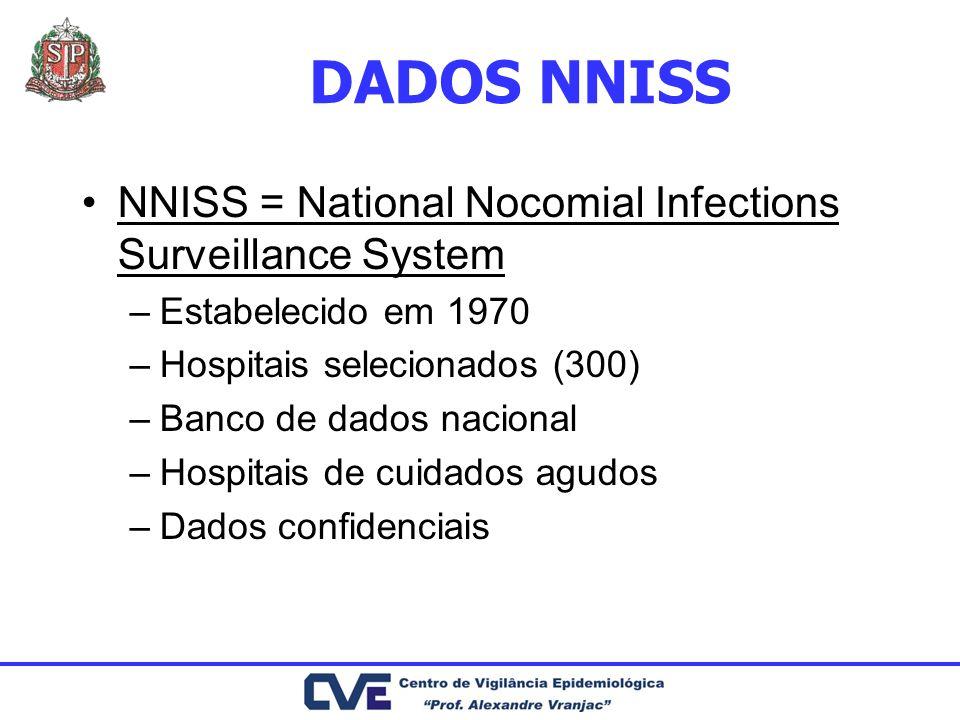 DADOS NNISS NNISS = National Nocomial Infections Surveillance System –Estabelecido em 1970 –Hospitais selecionados (300) –Banco de dados nacional –Hos