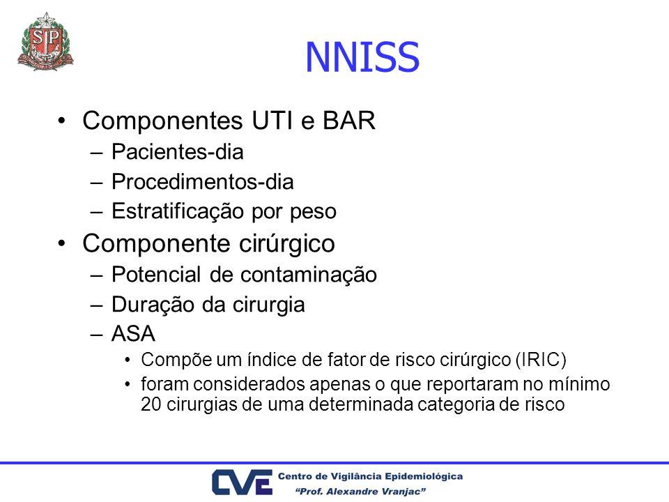 NNISS Componentes UTI e BAR –Pacientes-dia –Procedimentos-dia –Estratificação por peso Componente cirúrgico –Potencial de contaminação –Duração da cir
