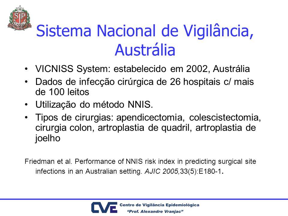 Sistema Nacional de Vigilância, Austrália VICNISS System: estabelecido em 2002, Austrália Dados de infecção cirúrgica de 26 hospitais c/ mais de 100 l