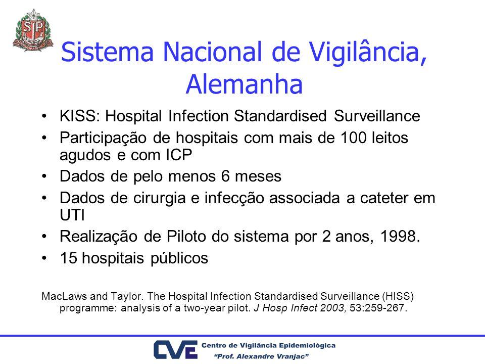 Sistema Nacional de Vigilância, Alemanha KISS: Hospital Infection Standardised Surveillance Participação de hospitais com mais de 100 leitos agudos e