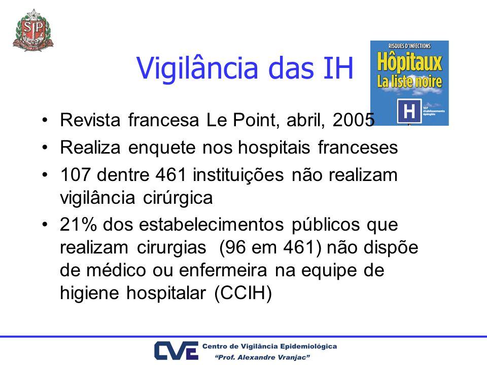Vigilância das IH Revista francesa Le Point, abril, 2005 Realiza enquete nos hospitais franceses 107 dentre 461 instituições não realizam vigilância c