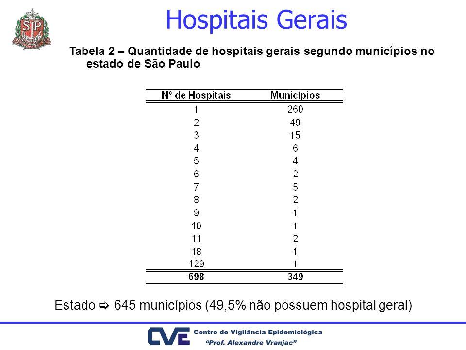 Hospitais Gerais Estado 645 municípios (49,5% não possuem hospital geral) Tabela 2 – Quantidade de hospitais gerais segundo municípios no estado de Sã