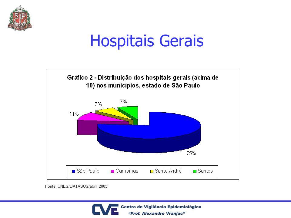 Hospitais Gerais Fonte: CNES/DATASUS/abril 2005