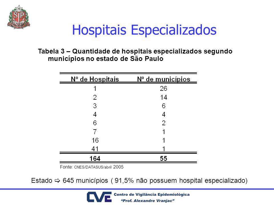 Hospitais Especializados Estado 645 municípios ( 91,5% não possuem hospital especializado) Tabela 3 – Quantidade de hospitais especializados segundo m