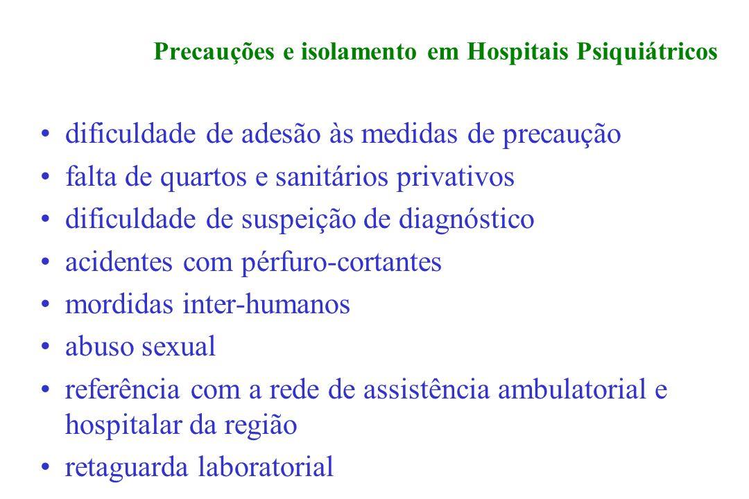 Precauções e isolamento em Hospitais Psiquiátricos dificuldade de adesão às medidas de precaução falta de quartos e sanitários privativos dificuldade