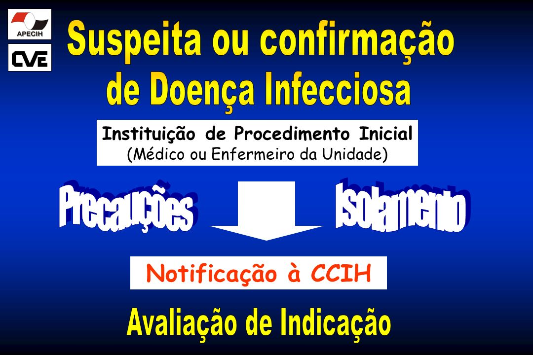 Instituição de Procedimento Inicial (Médico ou Enfermeiro da Unidade) Notificação à CCIH