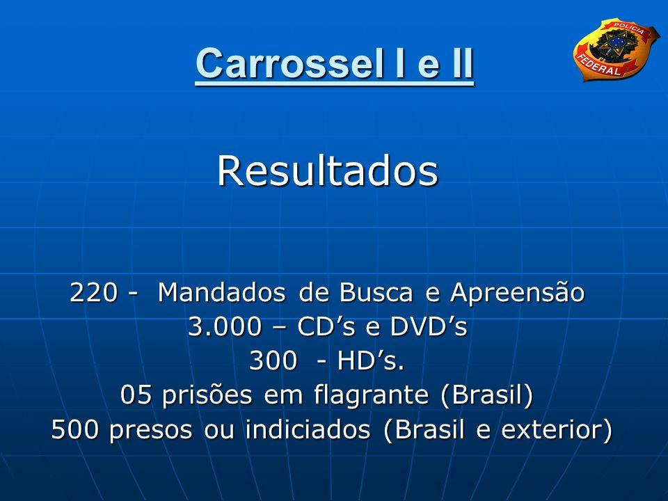 Carrossel I e II Resultados 220 - Mandados de Busca e Apreensão 3.000 – CDs e DVDs 300 - HDs. 05 prisões em flagrante (Brasil) 500 presos ou indiciado
