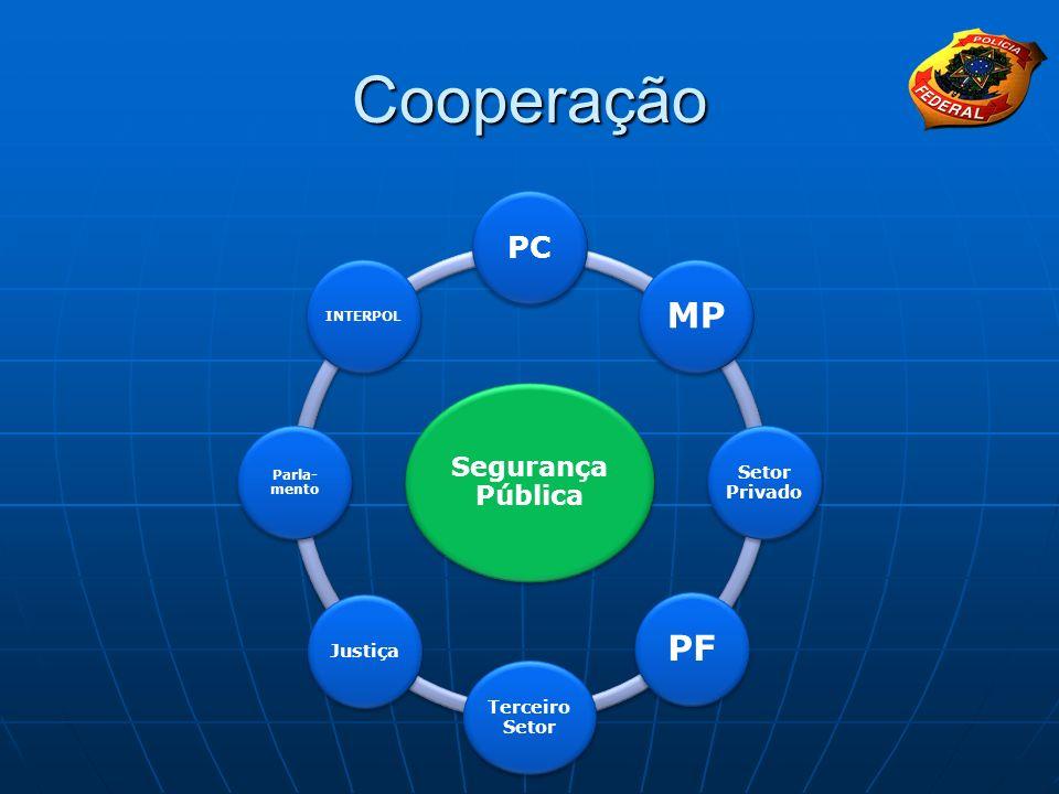 Cooperação Segurança Pública PC MP Setor Privado PF Terceiro Setor Justiça Parla- mento INTERPOL