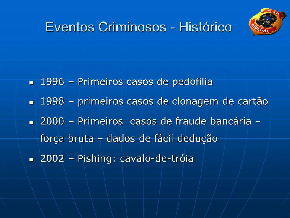 Eventos Criminosos - Histórico 1996 – Primeiros casos de pedofilia 1996 – Primeiros casos de pedofilia 1998 – primeiros casos de clonagem de cartão 19