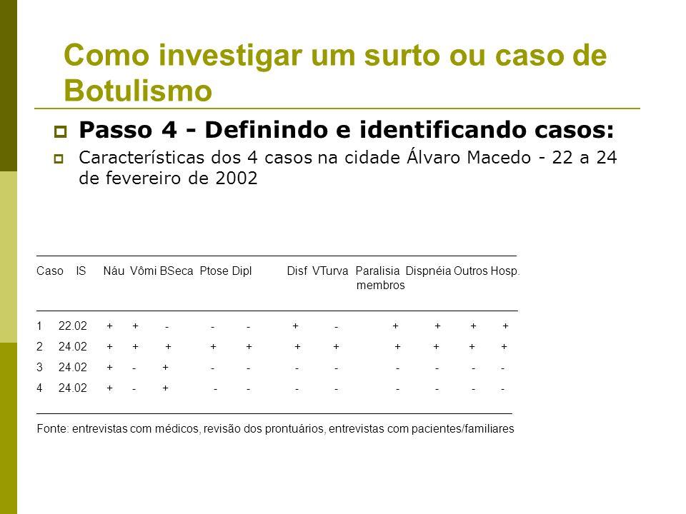 Passo 4 - Definindo e identificando casos: Estabelecer uma definição de caso: 1) informação clínica sobre a doença; 2) características das pessoas afe