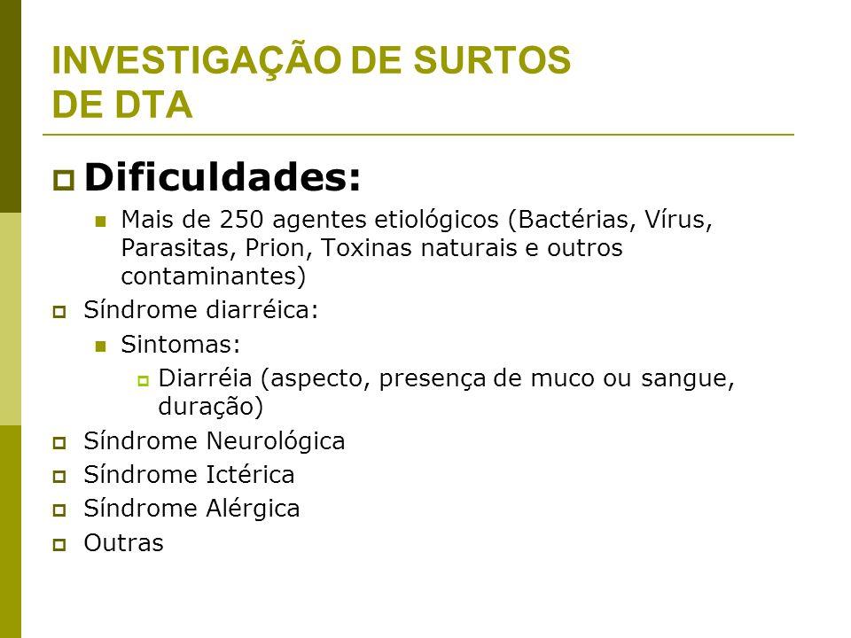 INVESTIGAÇÃO DE SURTOS DE DTA Dificuldades: Mais de 250 agentes etiológicos (Bactérias, Vírus, Parasitas, Prion, Toxinas naturais e outros contaminantes) Síndrome diarréica: Sintomas: Diarréia (aspecto, presença de muco ou sangue, duração) Síndrome Neurológica Síndrome Ictérica Síndrome Alérgica Outras