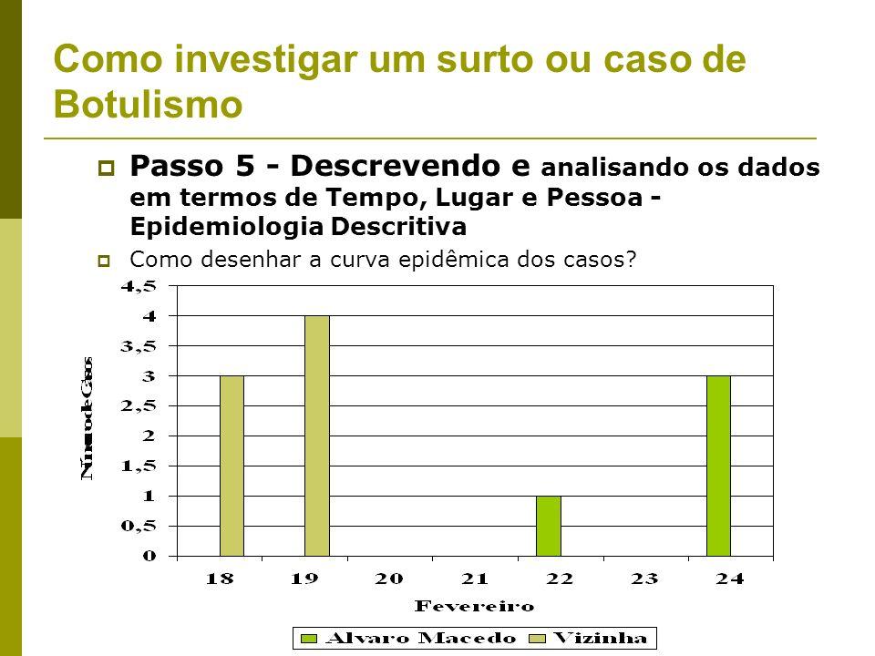 Passo 5 - Descrevendo e analisando os dados em termos de Tempo, Lugar e Pessoa - Epidemiologia Descritiva Caracterizar o surto por tempo, lugar e pess