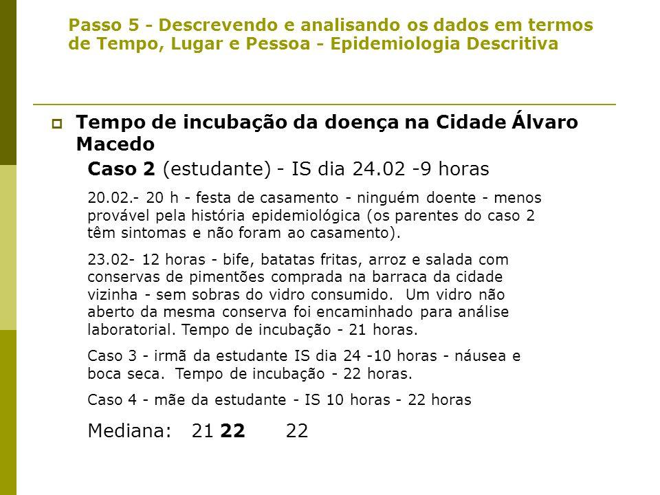 Passo 5 - Descrevendo e analisando os dados em termos de Tempo, Lugar e Pessoa - Epidemiologia Descritiva Tempo de incubação da doença na Cidade Álvar