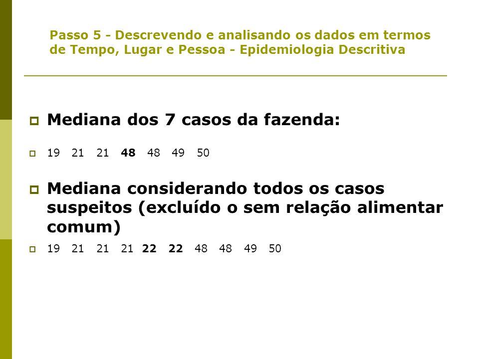 Passo 5 - Descrevendo e analisando os dados em termos de Tempo, Lugar e Pessoa - Epidemiologia Descritiva Tempo de incubação da doença na Cidade Vizin
