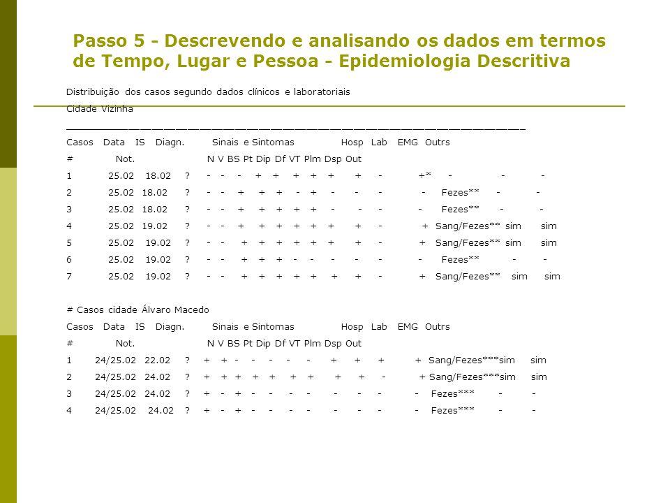 Mediana dos 7 casos da fazenda: 19 21 21 48 48 49 50 Mediana considerando todos os casos suspeitos (excluído o sem relação alimentar comum) 19 21 21 2