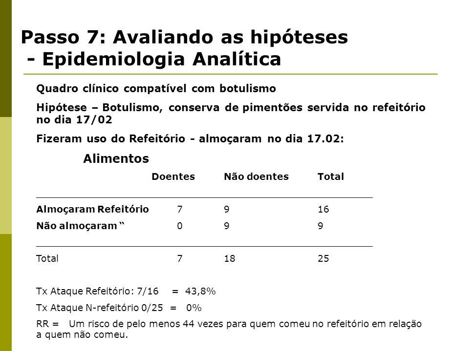 Passo 7: Avaliando as hipóteses - Epidemiologia Analítica Tabela 2x2 Intoxicação por organofosforado/Lavoura DoenteNão doentesTotal __________________