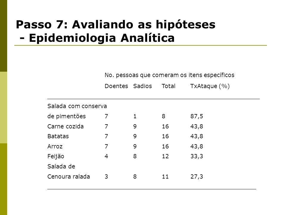 Passo 7: Avaliando as hipóteses - Epidemiologia Analítica Quadro clínico compatível com botulismo Hipótese – Botulismo, conserva de pimentões servida