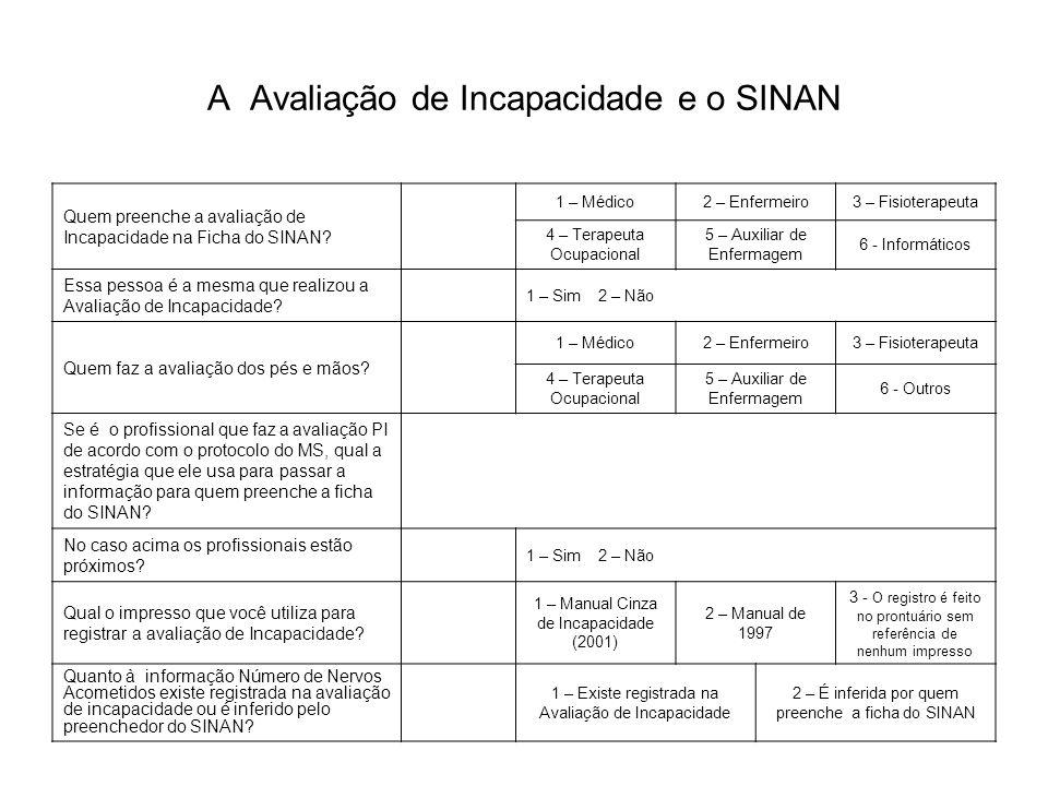 A Avaliação de Incapacidade e o SINAN Quem preenche a avaliação de Incapacidade na Ficha do SINAN? 1 – Médico2 – Enfermeiro3 – Fisioterapeuta 4 – Tera