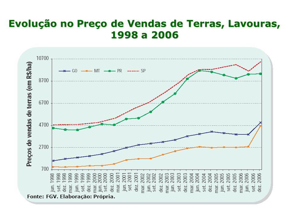 Evolução no Preço de Vendas de Terras, Lavouras, 1998 a 2006 Fonte: FGV. Elaboração: Própria.
