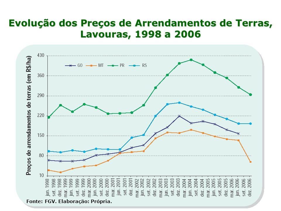 Evolução dos Preços de Arrendamentos de Terras, Lavouras, 1998 a 2006 Fonte: FGV. Elaboração: Própria.