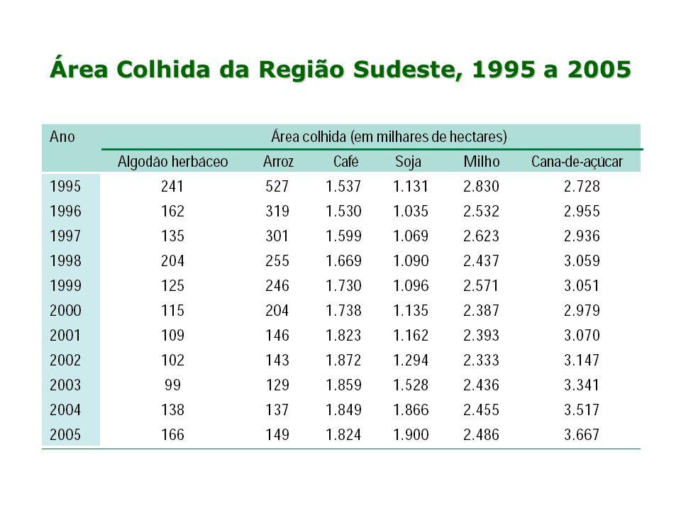 Área Colhida da Região Sudeste, 1995 a 2005