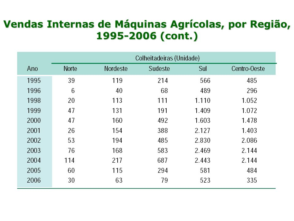 Vendas Internas de Máquinas Agrícolas, por Região, 1995-2006 (cont.)