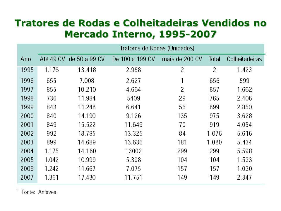 Tratores de Rodas e Colheitadeiras Vendidos no Mercado Interno, 1995-2007