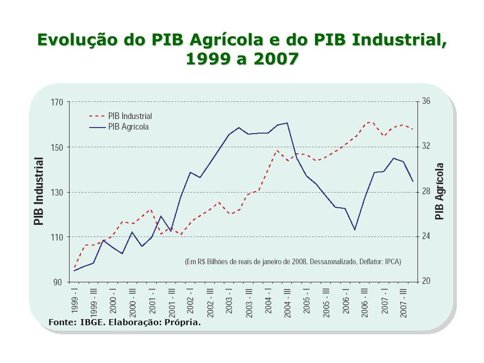 Evolução do PIB Agrícola e do PIB Industrial, 1999 a 2007 Fonte: IBGE. Elaboração: Própria.