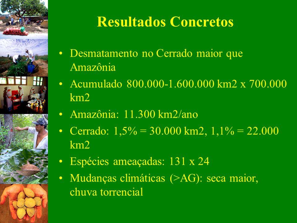 Resultados Concretos Desmatamento no Cerrado maior que Amazônia Acumulado 800.000-1.600.000 km2 x 700.000 km2 Amazônia: 11.300 km2/ano Cerrado: 1,5% =