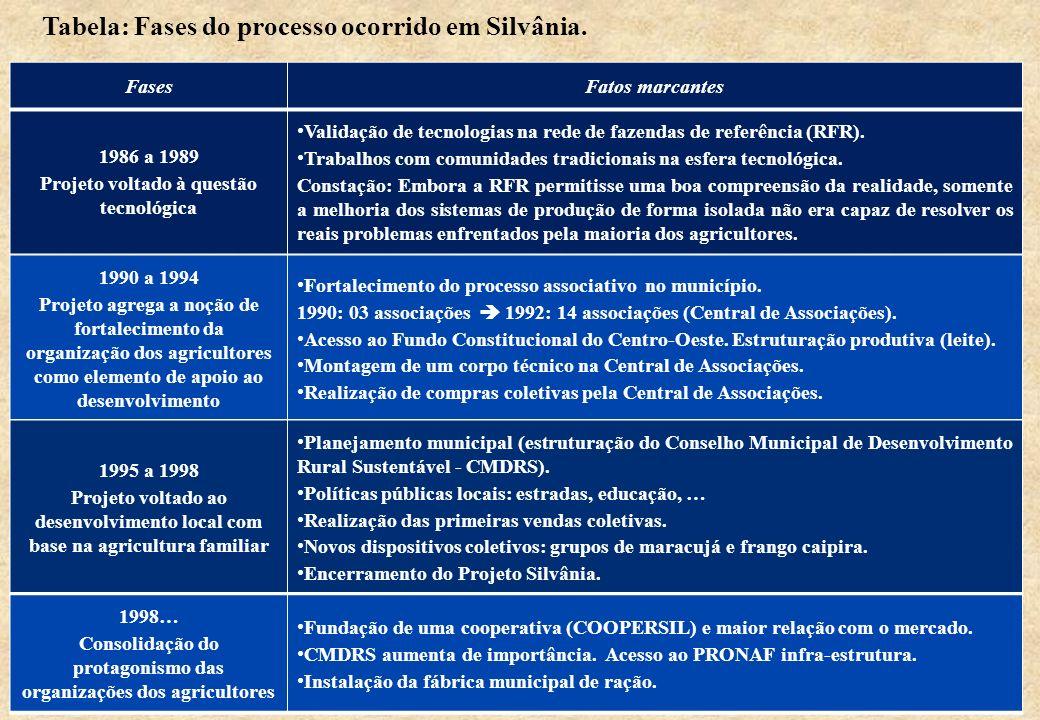 FasesFatos marcantes 1986 a 1989 Projeto voltado à questão tecnológica Validação de tecnologias na rede de fazendas de referência (RFR). Trabalhos com