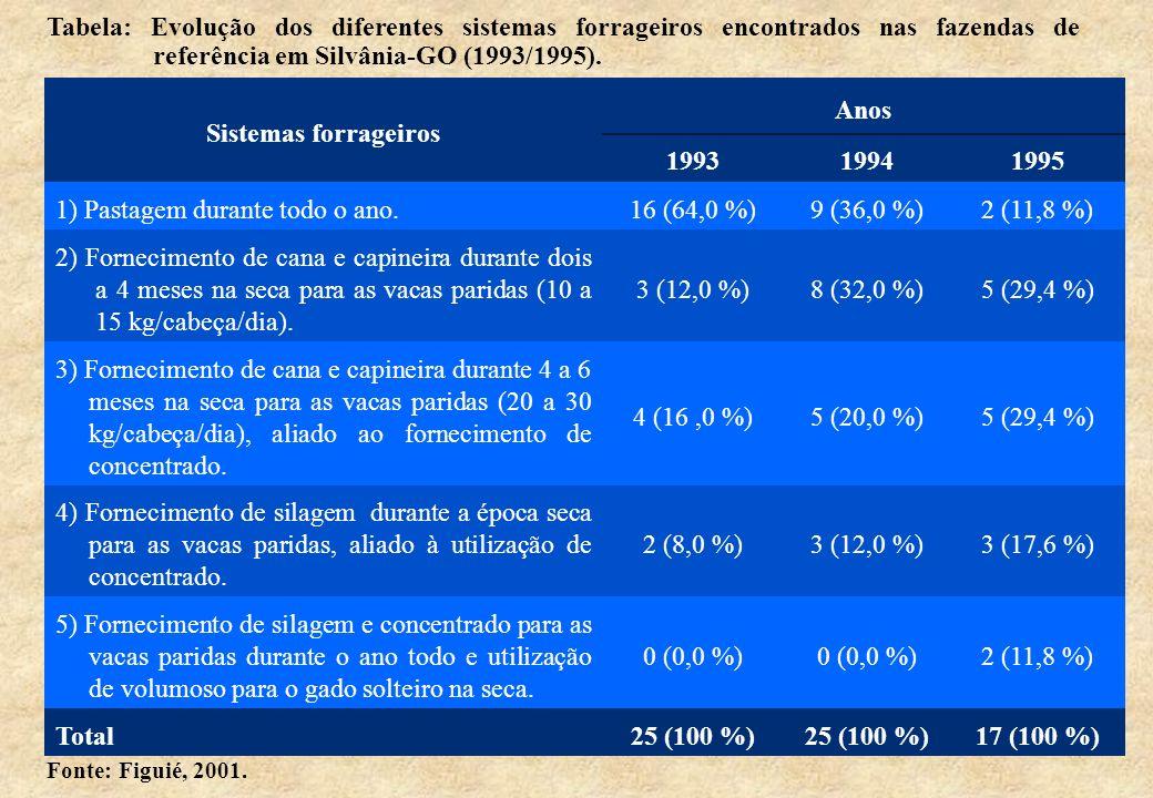 Sistemas forrageiros Anos 199319941995 1) Pastagem durante todo o ano.16 (64,0 %)9 (36,0 %)2 (11,8 %) 2) Fornecimento de cana e capineira durante dois