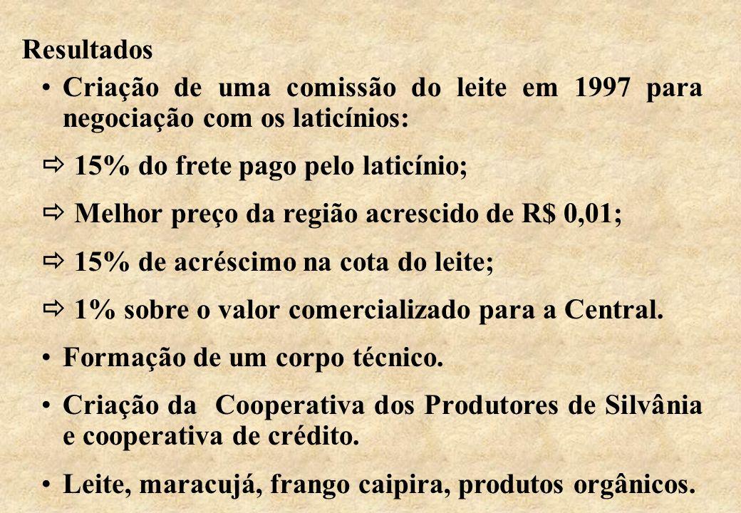 Resultados Criação de uma comissão do leite em 1997 para negociação com os laticínios: 15% do frete pago pelo laticínio; Melhor preço da região acresc