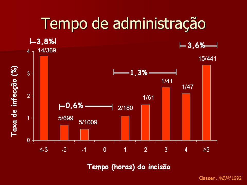 Tempo (horas) da incisão 14/369 5/699 5/1009 2/180 1/61 1/41 1/47 15/441 Classen. NEJM 1992 Tempo de administração Taxa de infecção (%) 3,6% 1,3% 0,6%