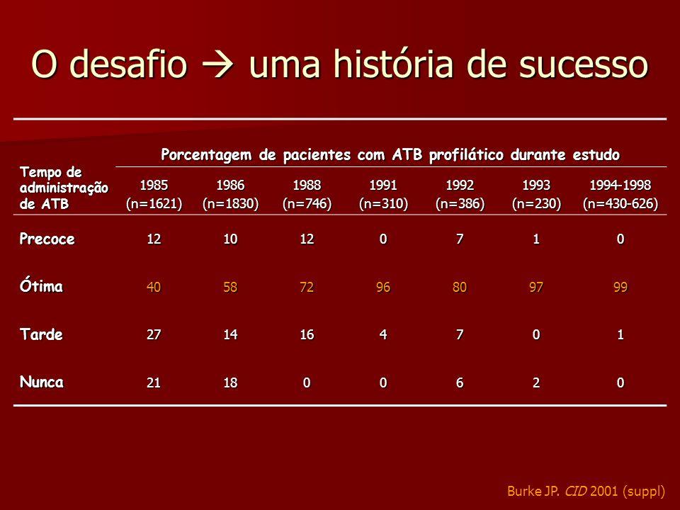 O desafio uma história de sucesso Tempo de administração de ATB Porcentagem de pacientes com ATB profilático durante estudo 1985(n=1621)1986(n=1830)19
