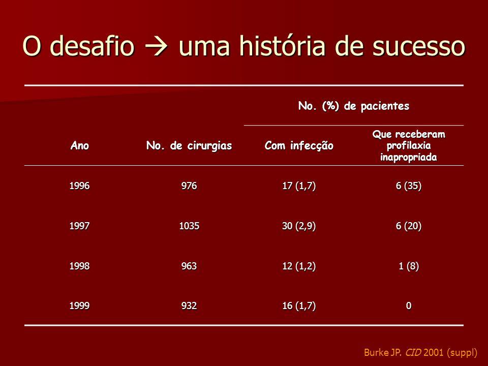 No. (%) de pacientes Ano No. de cirurgias Com infecção Que receberam profilaxia inapropriada 1996976 17 (1,7) 6 (35) 19971035 30 (2,9) 6 (20) 1998963