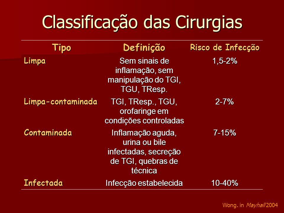 Classificação das Cirurgias TipoDefinição Risco de Infecção Limpa Sem sinais de inflamação, sem manipulação do TGI, TGU, TResp. 1,5-2% Limpa-contamina