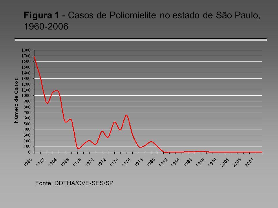 Fonte: DDTHA/CVE-SES/SP Figura 1 - Casos de Poliomielite no estado de São Paulo, 1960-2006