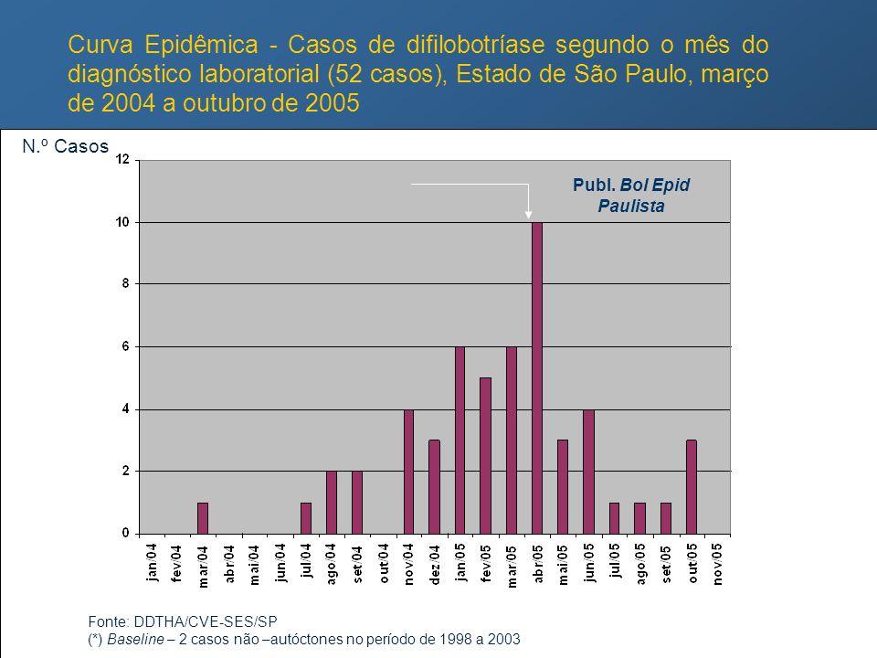 Curva Epidêmica - Casos de difilobotríase segundo o mês do diagnóstico laboratorial (52 casos), Estado de São Paulo, março de 2004 a outubro de 2005 F