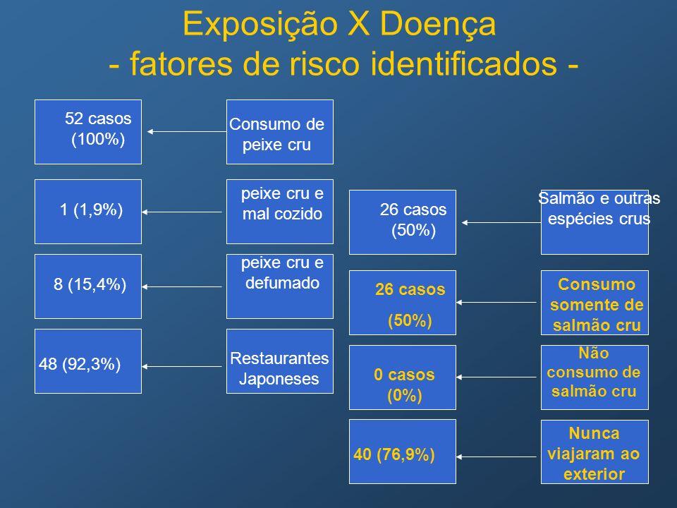 26 casos (50%) 26 casos (50%) 0 casos (0%) Exposição X Doença - fatores de risco identificados - Consumo somente de salmão cru Salmão e outras espécie