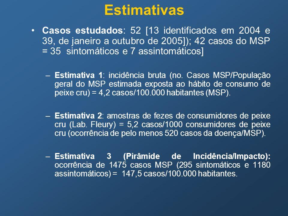 Casos estudados: 52 [13 identificados em 2004 e 39, de janeiro a outubro de 2005]); 42 casos do MSP = 35 sintomáticos e 7 assintomáticos] –Estimativa