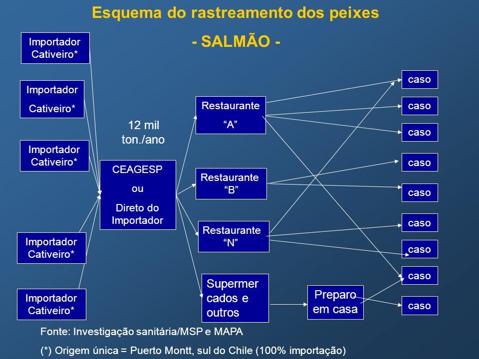 Esquema do rastreamento dos peixes - SALMÃO - Fonte: Investigação sanitária/MSP e MAPA (*) Origem única = Puerto Montt, sul do Chile (100% importação)
