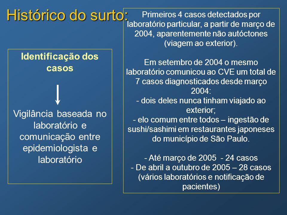 Primeiros 4 casos detectados por laboratório particular, a partir de março de 2004, aparentemente não autóctones (viagem ao exterior). Em setembro de