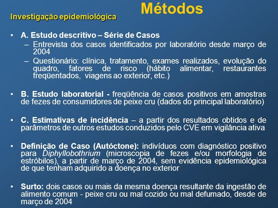 Métodos Investigação epidemiológica A. Estudo descritivo – Série de Casos –Entrevista dos casos identificados por laboratório desde março de 2004 –Que